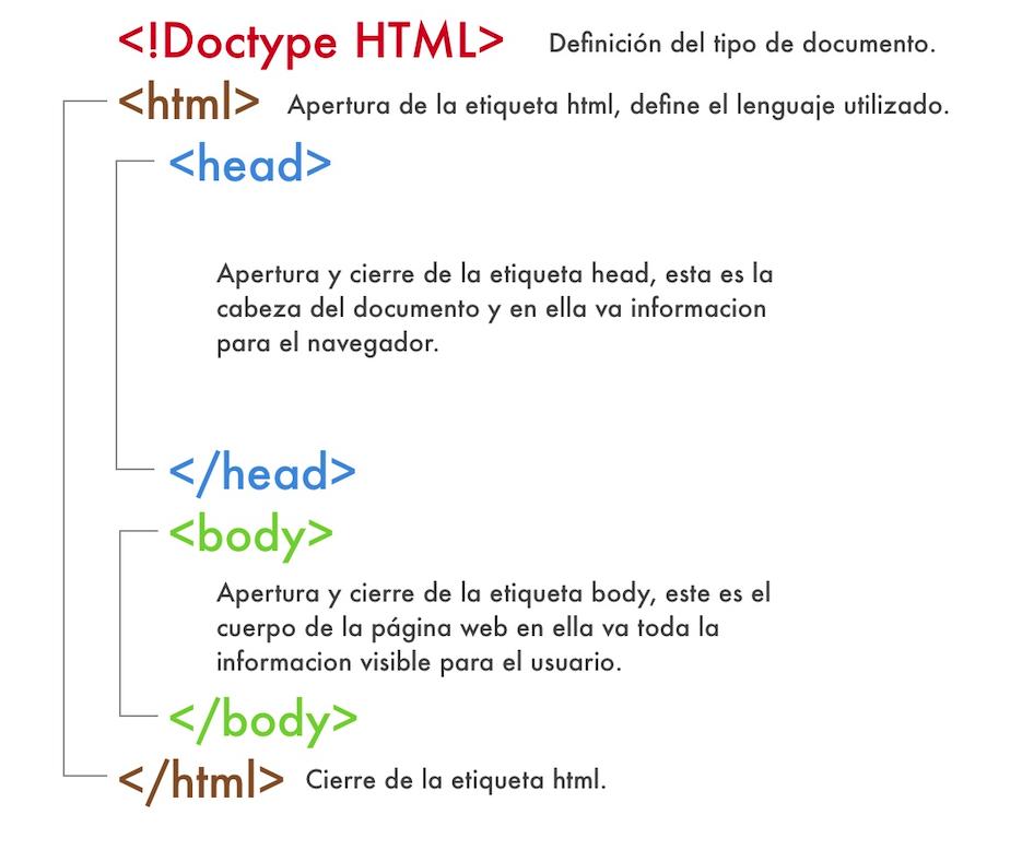 Estructura Básica De Un Sitio Web Eduque